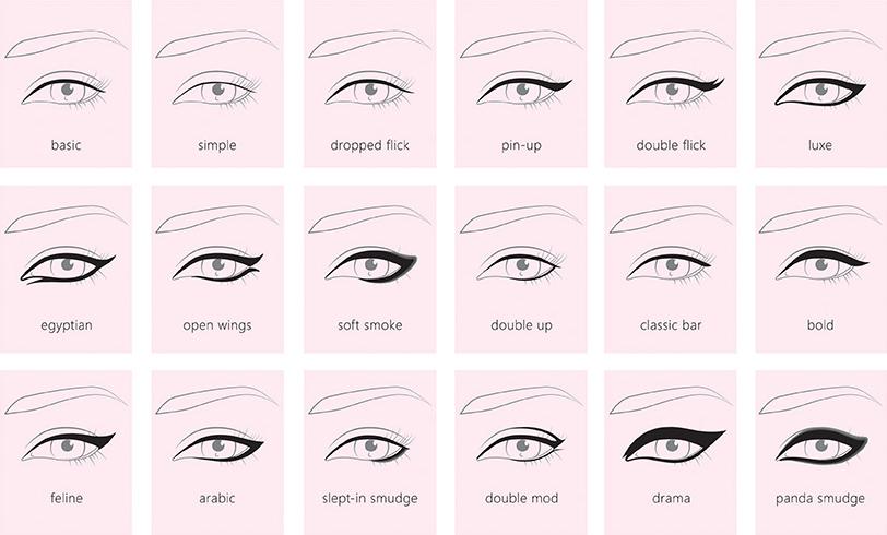 type de traits d'eyeliner selon forme des yeux